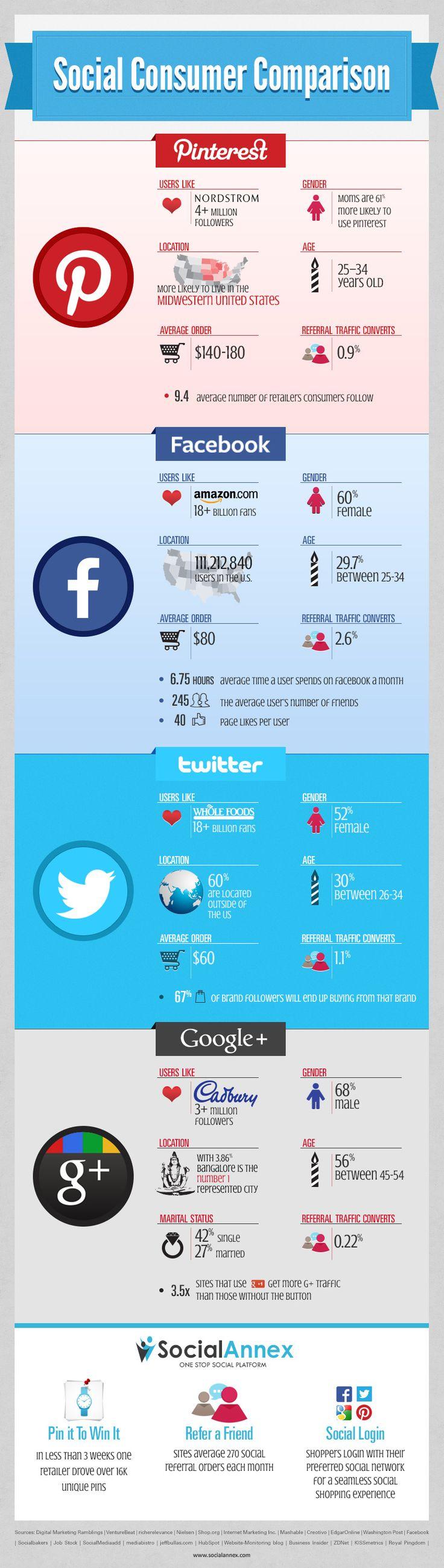 Social Consumer Comparison #socialmedia #infographic