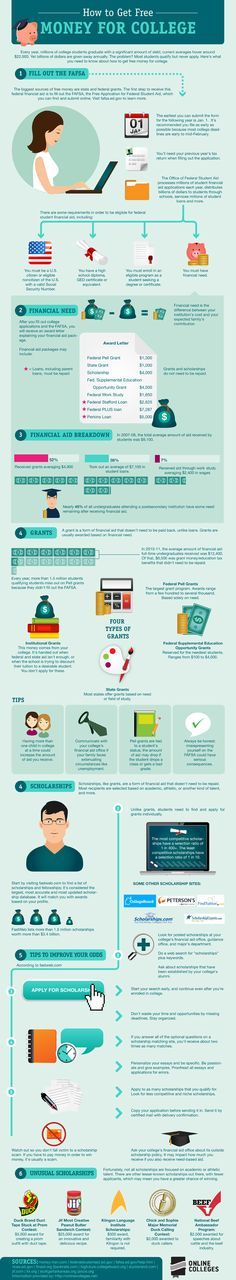 How to Get Free Money for College. Short tips for paying for college with FAFSA, grants, and scholarships