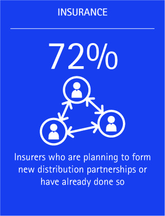 Almost three-quarters of insurers are planning to form new distribution partnerships or have done so already.