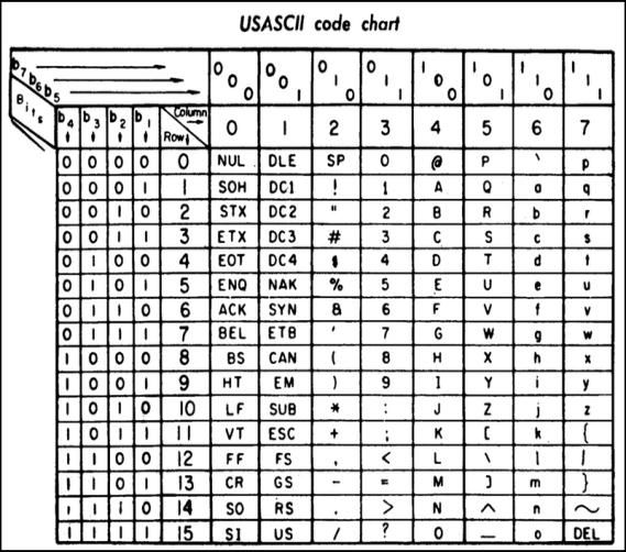 ASCII chart from a 1972 printer manual (b1 is the least