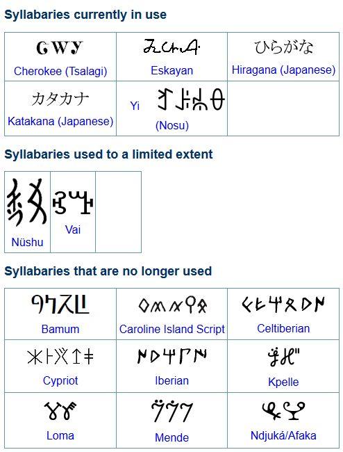 Logosyllabic writing a letter