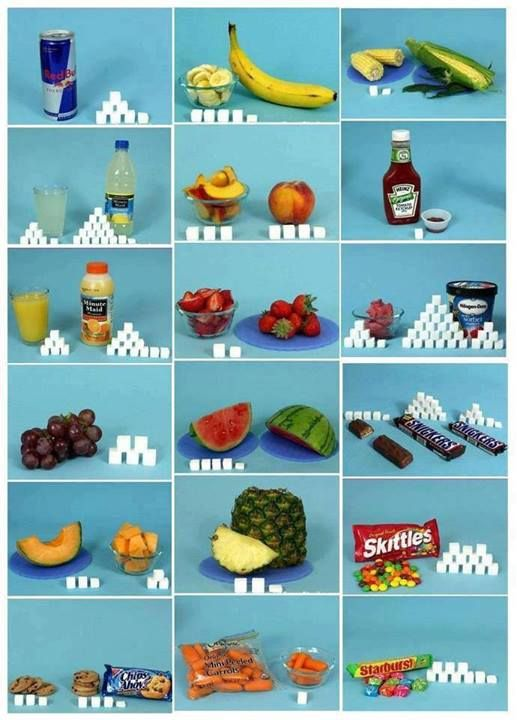 the amount of sugar found in day to day foods and drinks