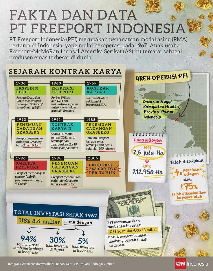 Perjalanan Freeport Mengeruk Emas Papua