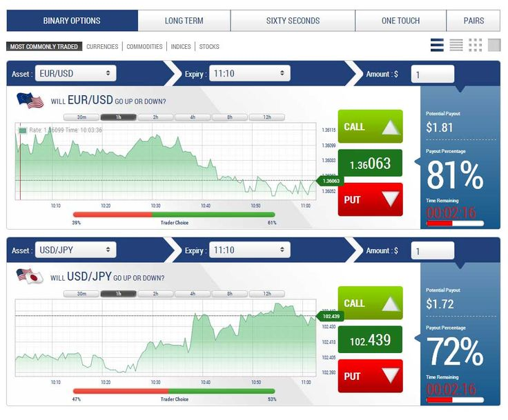Investing with binary options robot forum