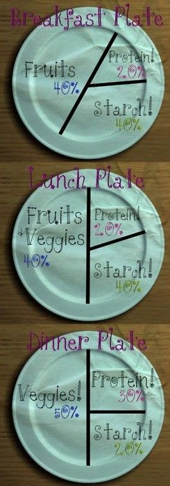 Plate Charts...(I modify the starches).