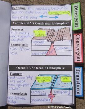 Plate Tectonic Boundaries: Divergent, Convergent ...