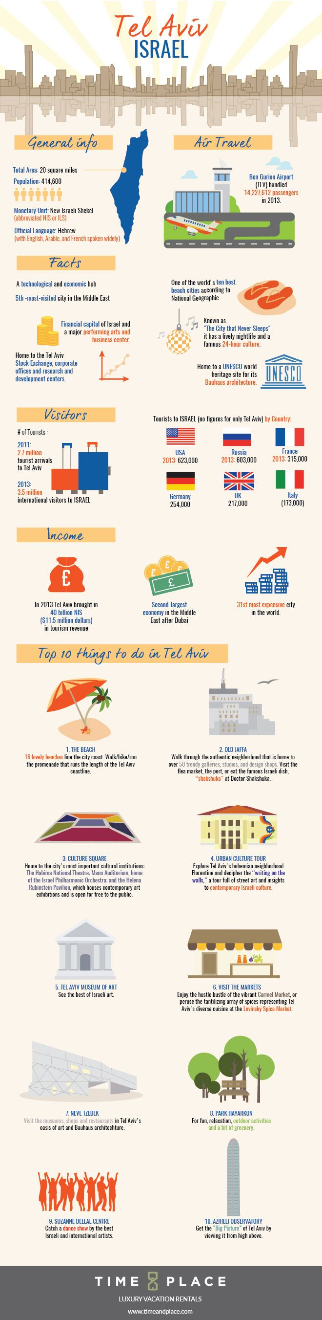 Tel Aviv Travel Infographic