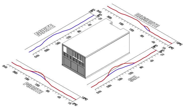 """Temperatura Sol/Ar nas fachadas de uma típica habitação """"moderna"""" incorrectamente orientada nascente - poente, durante a estação de aquecimento"""