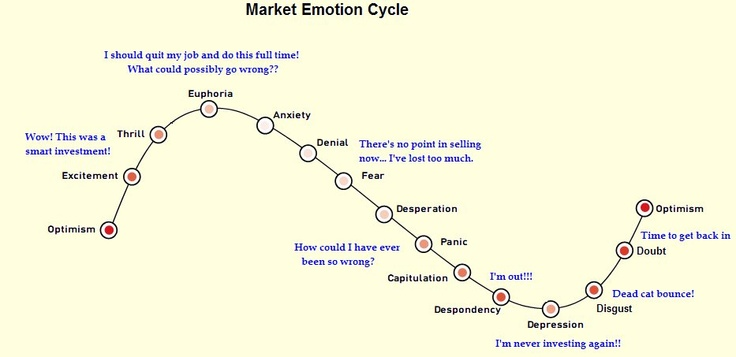 The Emotional Cycle of Investing