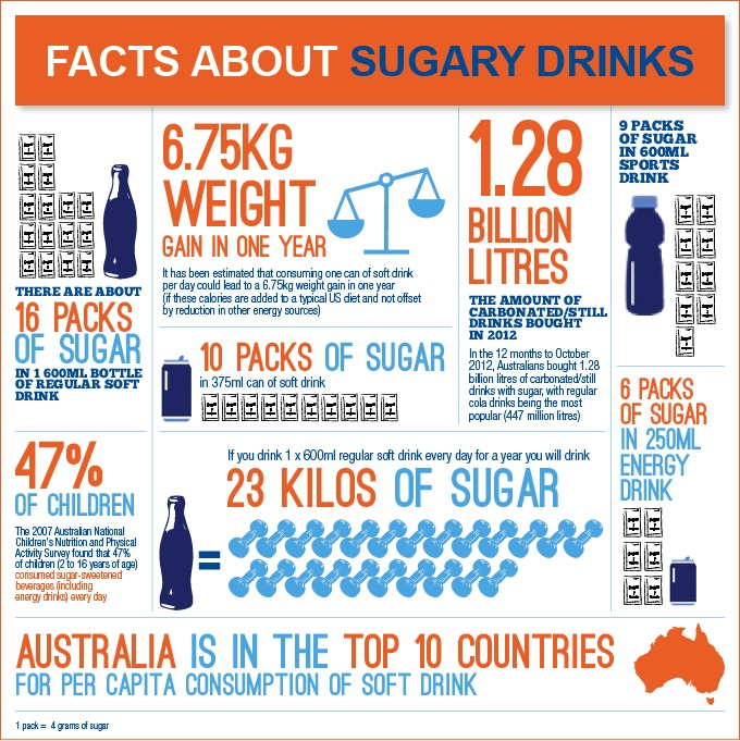 Facts about sugary drinks.