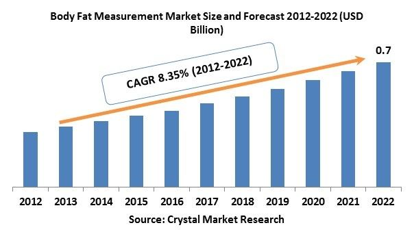The Body Fat Measurement Market was worth USD 0.31 billion in the year 2012 and is expected to reach approximately USD 0.70 billion by 2022, while registering itself at a compound annual growth rate (CAGR) of 8.35% during the forecast period.