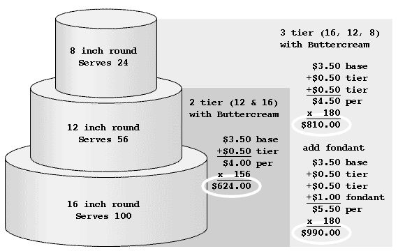 wedding cake prices | Here's someone's pricing chart I found. $990 for 180 people for a 3 ...