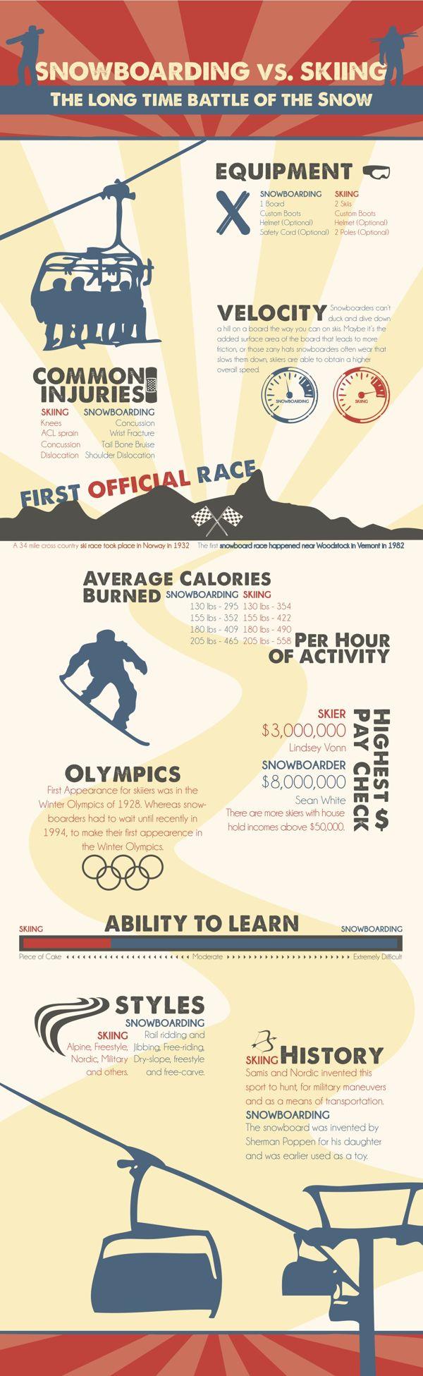 Snowboarding vs Skiing Infographic by Julia Donigian, via Behance