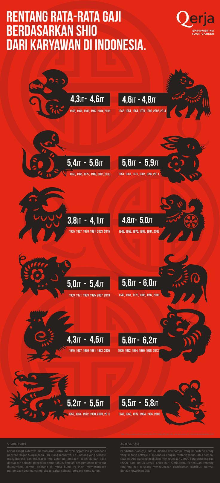 #infographic #infografik #shio #gaji #indonesia #ratarata #average #qerja