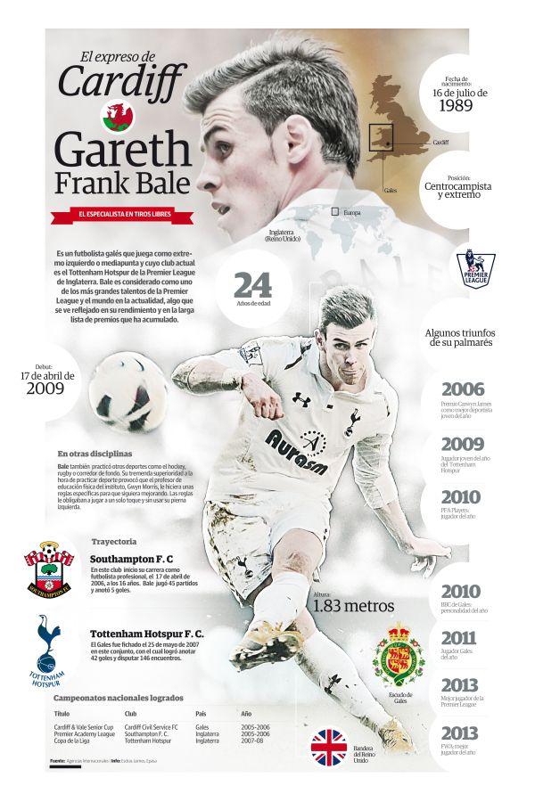 Gareth Bale - the Cardiff Express
