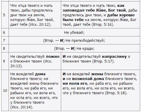 Блог Сергея Иванова: Десять заповедей и десять искажений