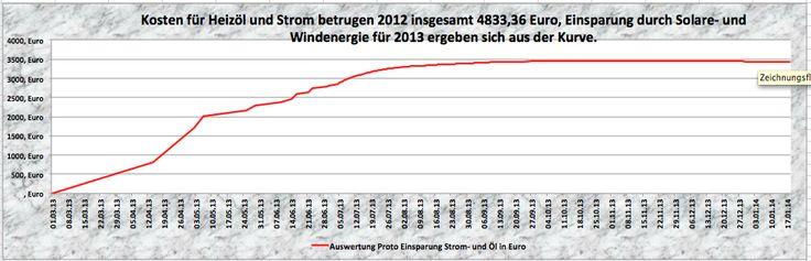 Laderegler MPPT zur Selbstversorgung mit Strom und Wärme. - http://www.asdgreen.de/laderegler-mppt/