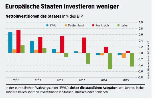 Siemens-Aktie, ABB & Co: Die Profiteure der staatlichen Konjunkturprogramme - 04.10.16 - BÖRSE ONLINE