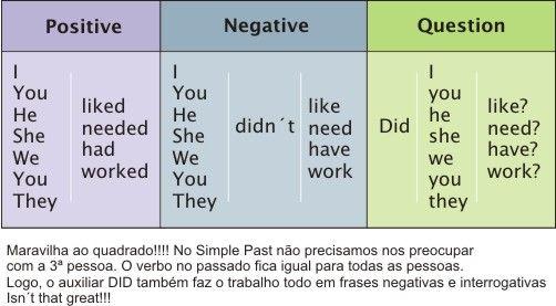 O auxiliar DO tem suas formas DID e DIDN'T no passado.    DIDN'T vc usa quando a frase é negativa no passado, podendo ser até uma interrogativa-negativa.    DID, vc usa na forma interrogativa.