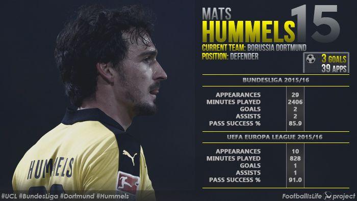 Статистика Матса Юлиана Хуммельса за #Боруссию Дортмунд в этом сезоне на данный момент! #BundesLiga #BorussiaD #Dortmund #Hummels #Бундеслига #БоруссияД #Дортмунд #Хуммельс
