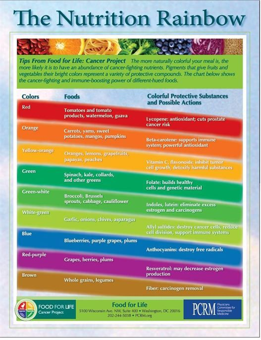 It is an image of Striking Printable Rainbow Food Chart