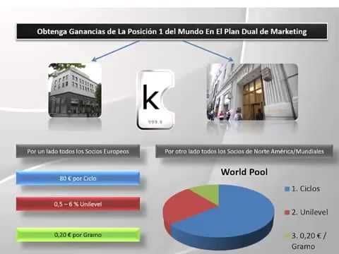 karatbars global world pool   para Inversores