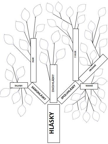 Strom hlásek
