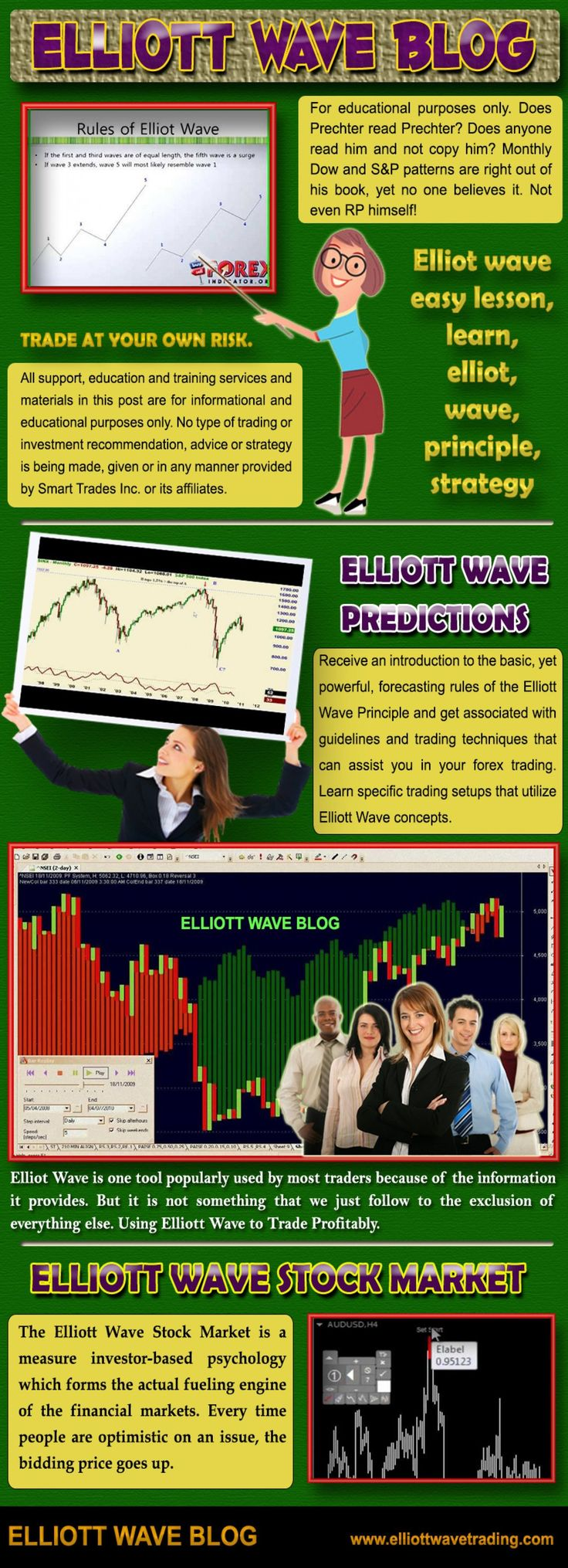 Click this site http://elliottwavetrading.com/ for more information on Elliott Wave Blog. The Elliott Wave Principle itself was starts on the idea that the Stock Market price changes are a portrayal of the herd mentality of the mass population's natural instincts.  Follow us http://elliott-wave-blog.blogspot.com
