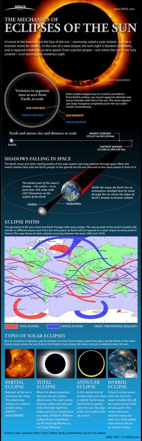 ebcasts // Mars Rover Curiosity // Solar Flares // Space Photos // Space Videos // Telescopes for Beginners Solar Eclipses: An Observer's Guide (Infographic) by Karl Tate, SPACE.com Infographics Artist  : How Solar Eclipses Work: When the moon covers up the sun, skywatchers delight in the opportunity to see a rare spectacle.