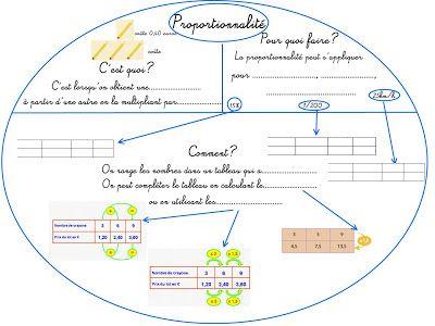 Cours de Mathématiques en Mandala/Carte mentale: Calcul-Cinquième