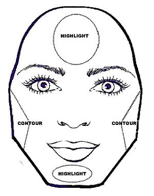 DIAMOND FACE    Contour at the cheeks to minimize width.    Highlight your forehead, under your eyes and your chin to draw attention to the centre of your face.