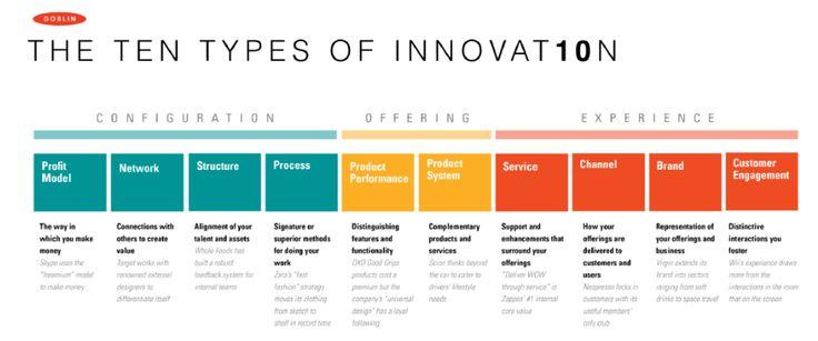 Ten types of innovation | Innovation in Healthcare | Pinterest ...