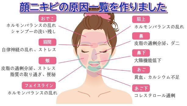 原因 顎 ニキビ の の 下