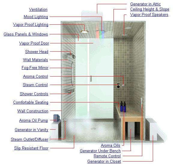 Steam Sauna Bath - Steam Shower Design - All About Steam Rooms – Steam Shower Sizing