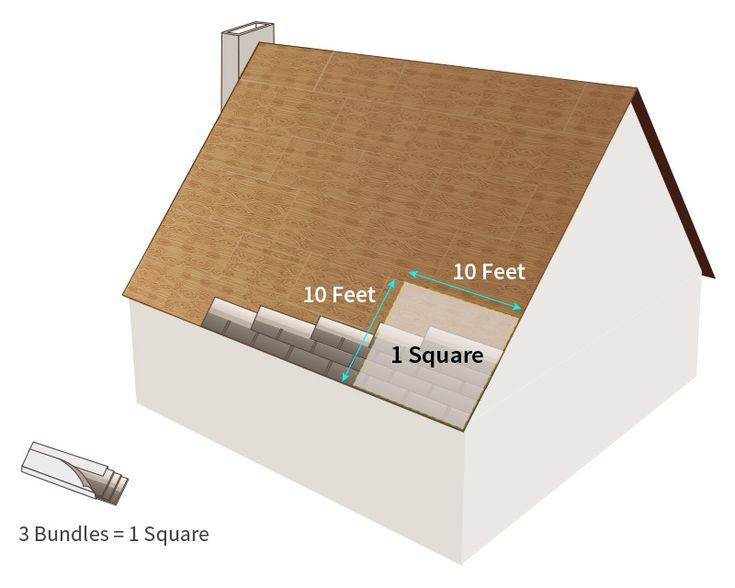 How Many Square Feet In A Bundle Of Shingles Bundle