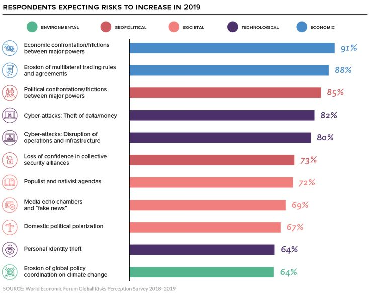 Infographic Of The Day The Top Global Risks In 2019