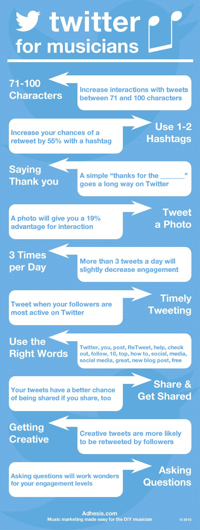 http://adhesis.com/online/2589/twitter-tips-for-musicians/ - Twitter Tips for Musicians. Twitter is a very powerful social tool for developing and maintaining relationships with your fans, building industry connections, and staying up to date with industry news. Unfortunately, however, it is a tool used by many artists only for thoughtless promotion. The 3 most common Twitter