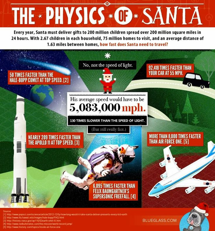 Scientifically Speaking, Santa Can Exist