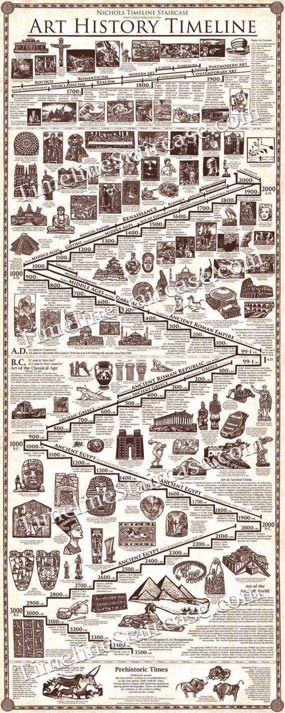 Masterpieces of ART HISTORY TIMELINE Poster- 5 ft tall by 2 ft wide – All Hand Drawn Illustrations