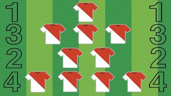 System taktyczny 4 2 3 1 • Zalety ustawienia 4-2-3-1 • 1 4 2 3 1 najczęściej wykorzystywany przez trenerów • Strategia gry 1-4-2-3-1 #pilkanozna #futbol #sport #taktyka #polska