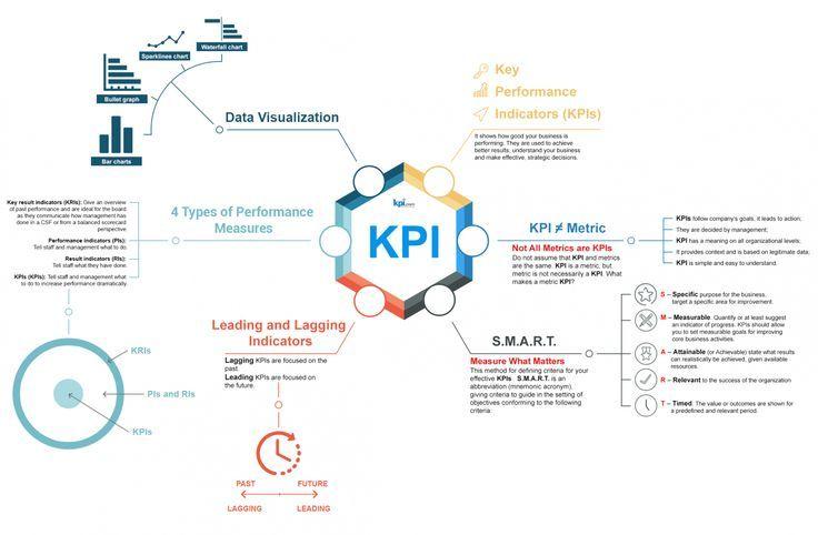 Key Performance Indicators Kpi Infographic Key Performance