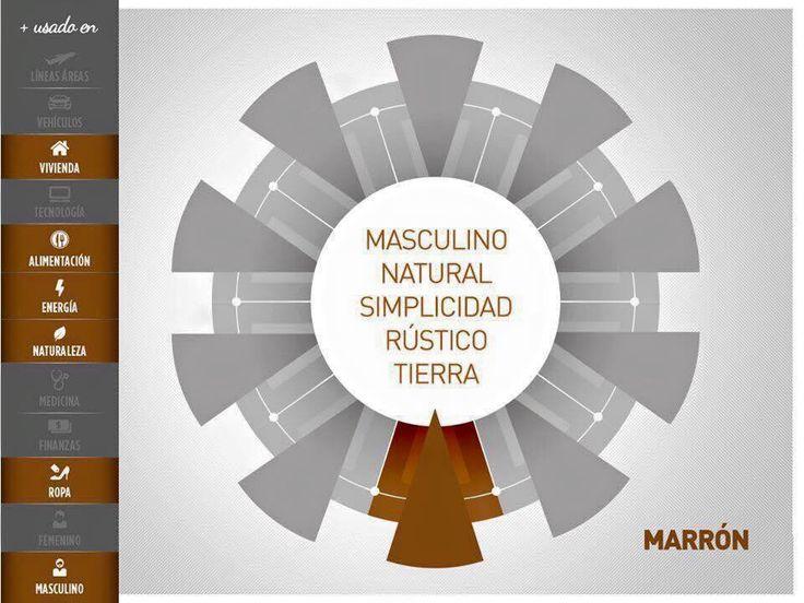 La #Psicologiadelcolor para las #estrategiasdemarketingdigital #café