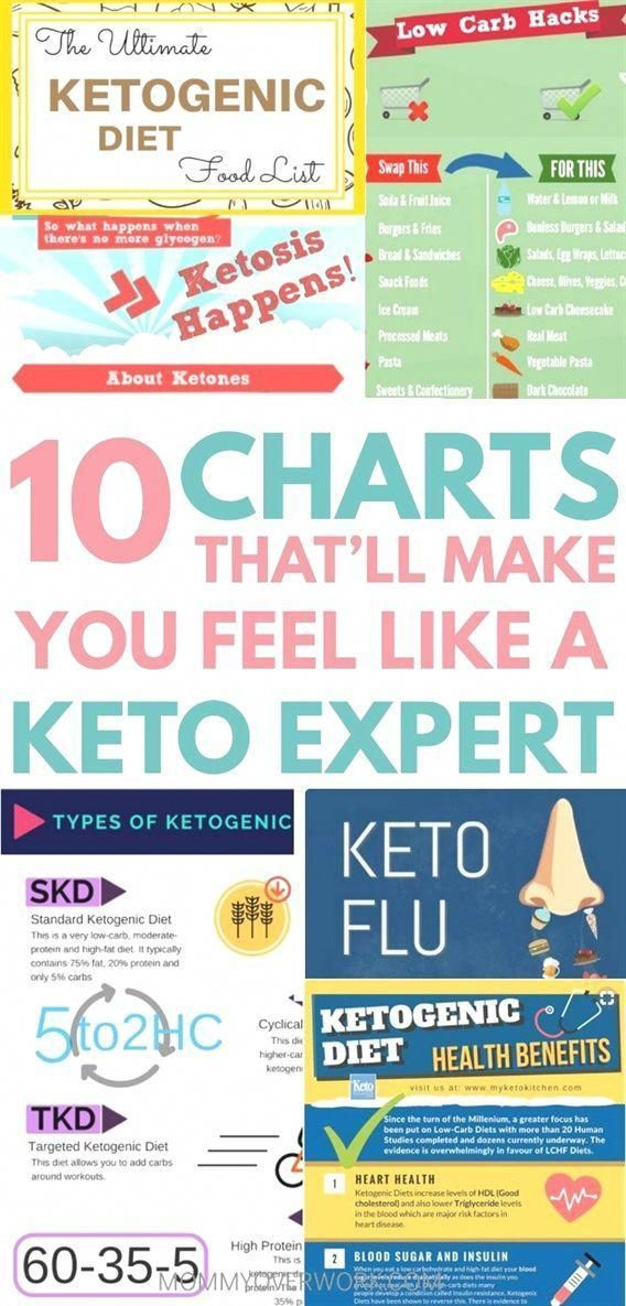 Dieting On A Budget Meal Plan Dieting Using Insulin Articles About Dieting Anti Die In 2020 Ketogenic Diet For Beginners Diets For Beginners Keto Diet Food List