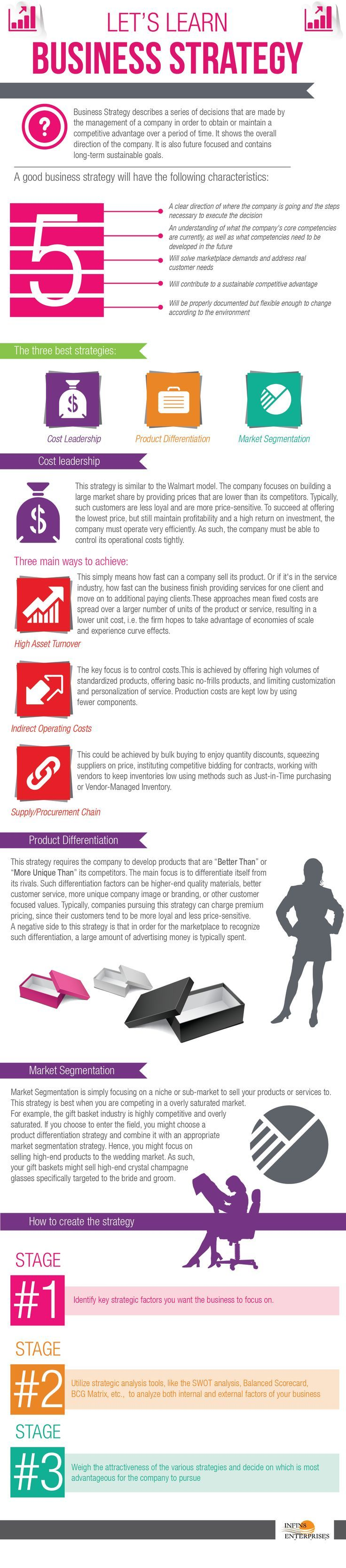 Business Strategy Infographic - Cost Leadership, Product Differentiation, and Market Segmentation  http://www.infin8llc.com