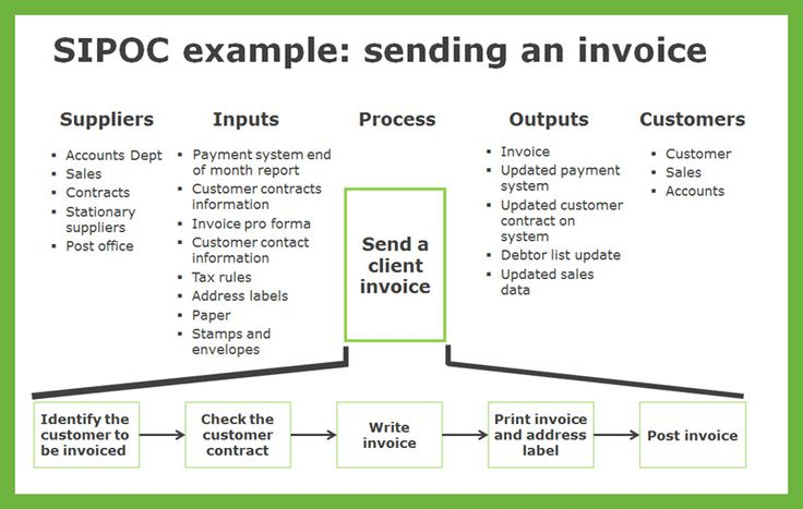 Sipoc Example