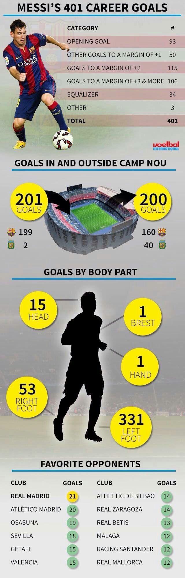 A brilliant breakdown of Barcelona's Lionel Messi 401 career goals [Graphic]