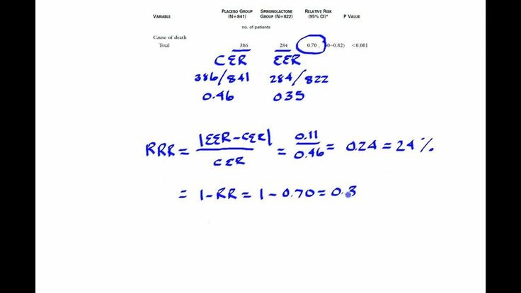 how to calculate relative risk and odds ratio - Google Search