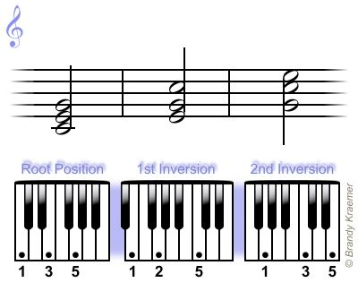 Best Piano Chords Images On   Piano Sheet Music