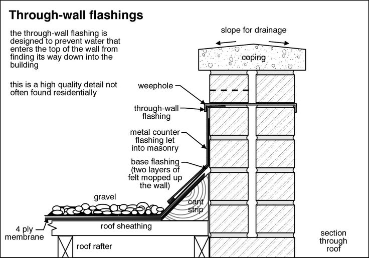 Double Wall Waterproof_ Membrane loose laid on cementitious (Not bounded to exterior wall to allow movement)