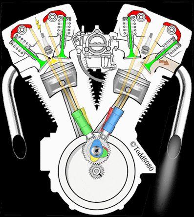 Motor de dos cilindros, ciclo Otto